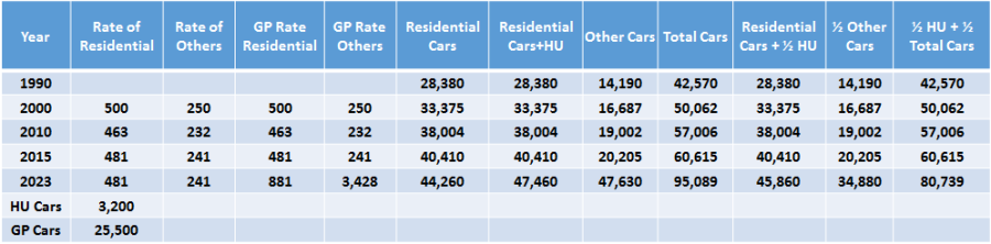 Cupertino Car Growth Data