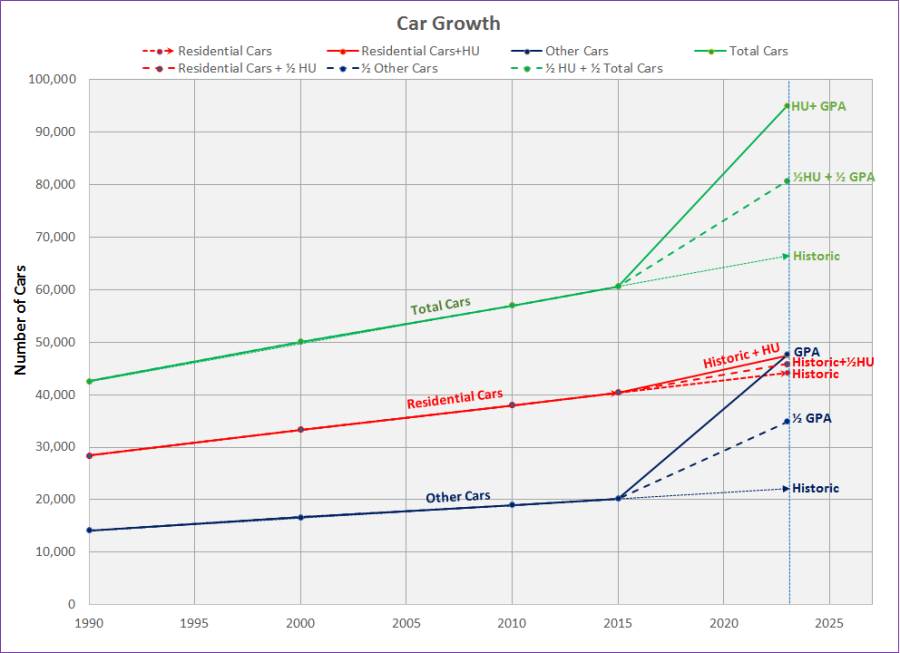 Cupertino Car Growth
