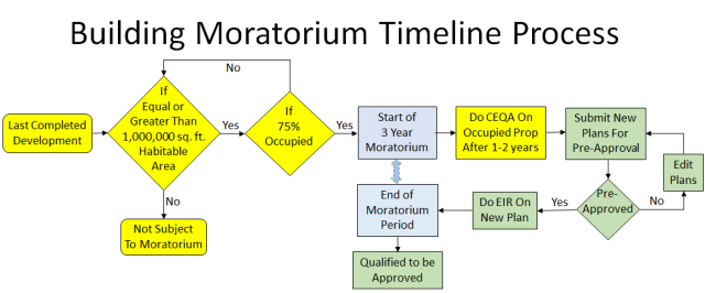 Moratorium Process